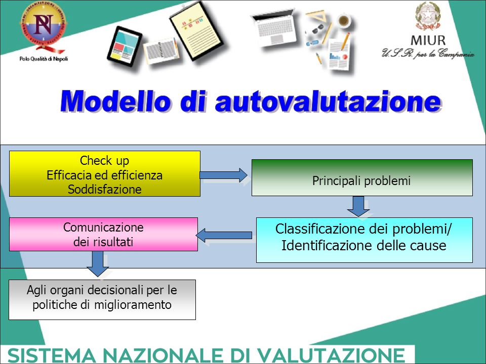 Modello di autovalutazione