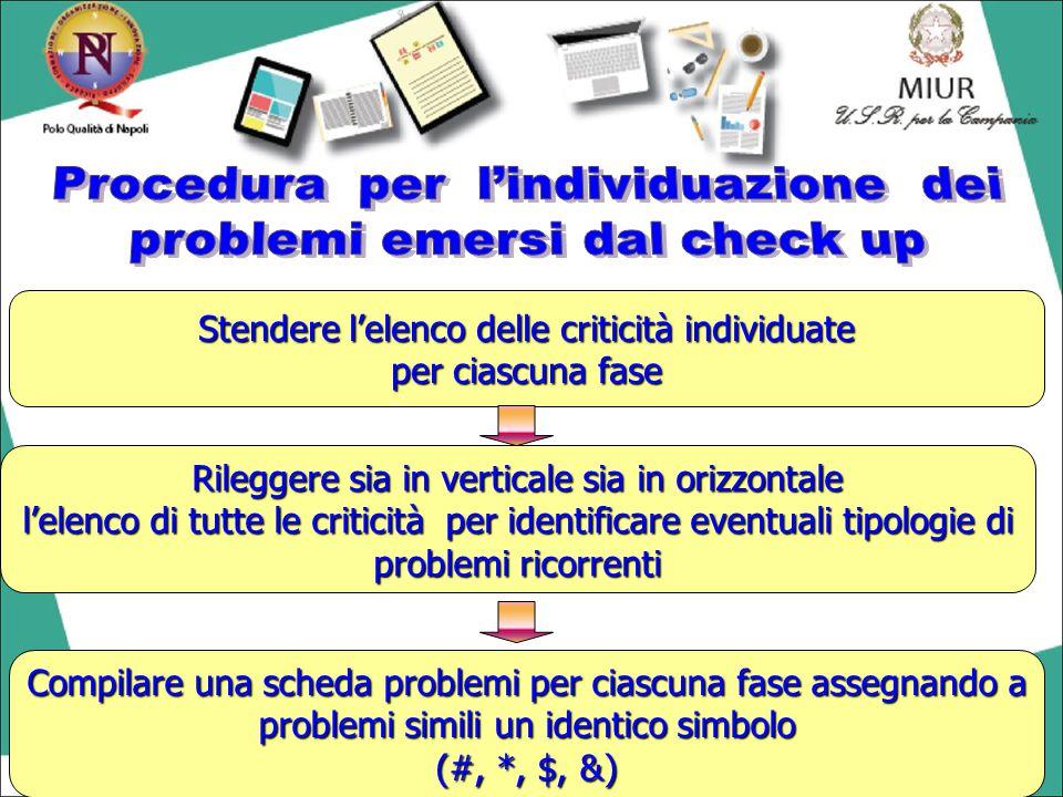 Procedura per l'individuazione dei problemi emersi dal check up