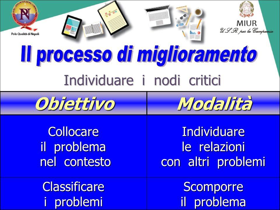 Obiettivo Modalità Il processo di miglioramento