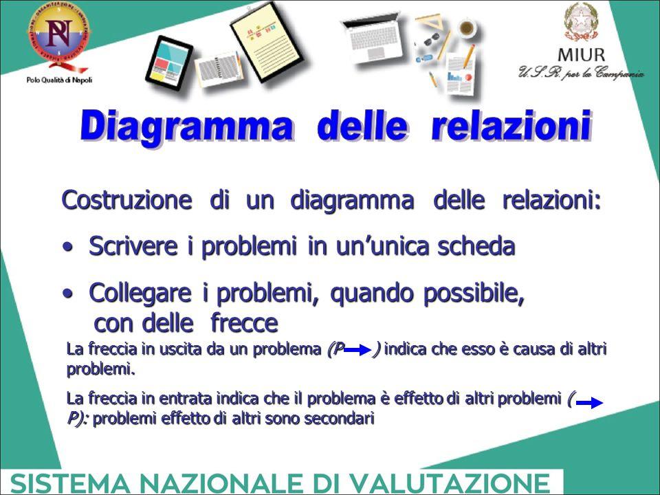 Diagramma delle relazioni