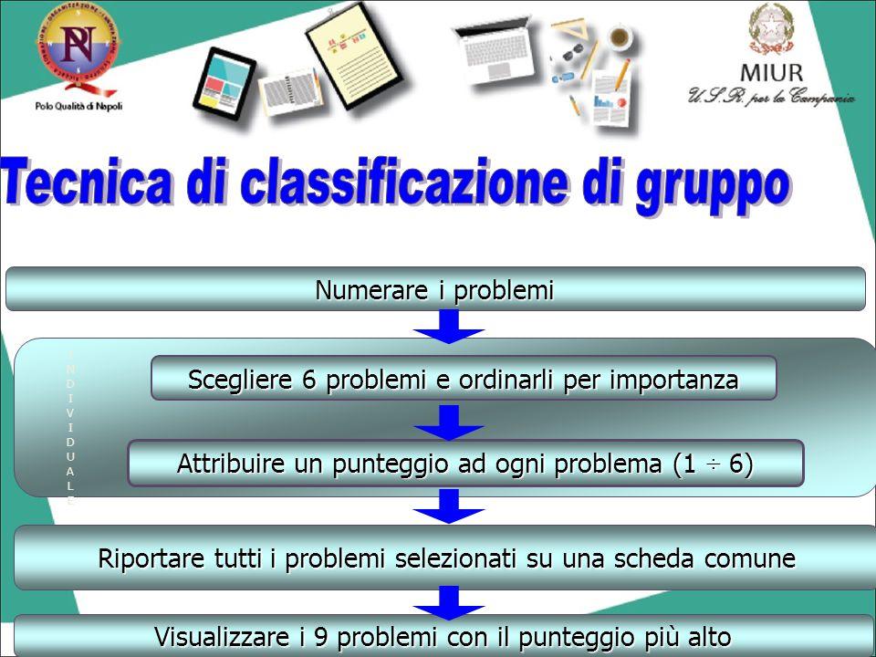Tecnica di classificazione di gruppo