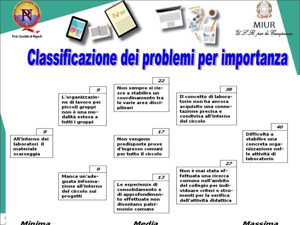 Classificazione dei problemi per importanza
