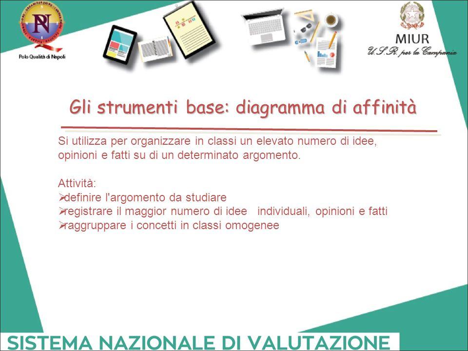 Gli strumenti base: diagramma di affinità