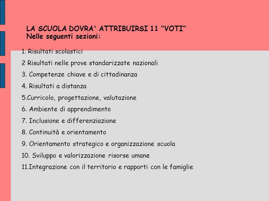 LA SCUOLA DOVRA ATTRIBUIRSI 11 VOTI Nelle seguenti sezioni: