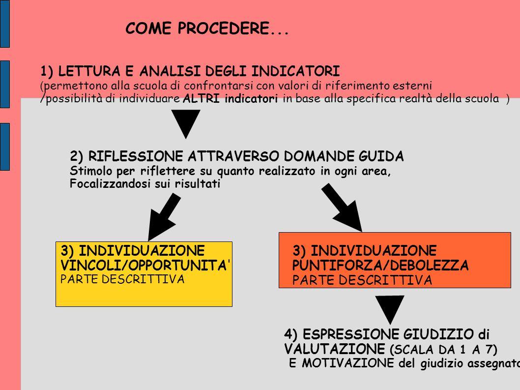 COME PROCEDERE... 1) LETTURA E ANALISI DEGLI INDICATORI