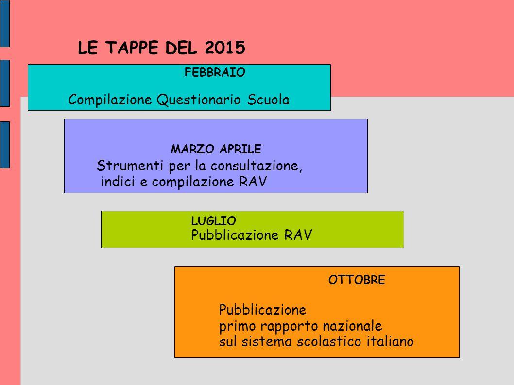 LE TAPPE DEL 2015 Compilazione Questionario Scuola