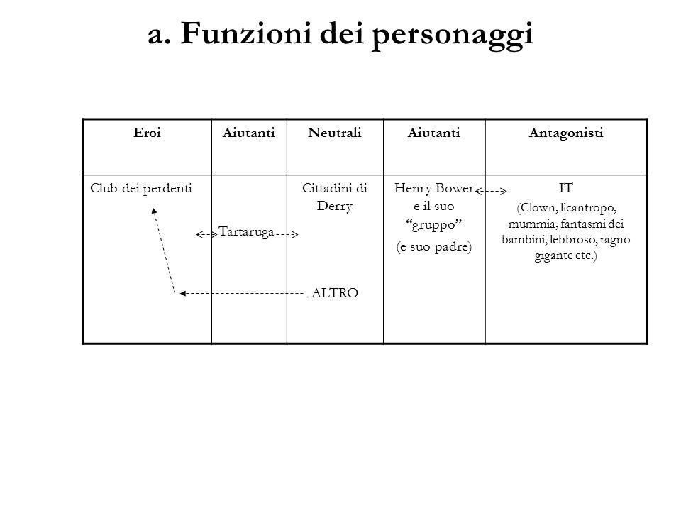 a. Funzioni dei personaggi