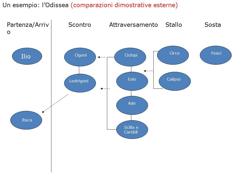 Un esempio: l'Odissea (comparazioni dimostrative esterne)