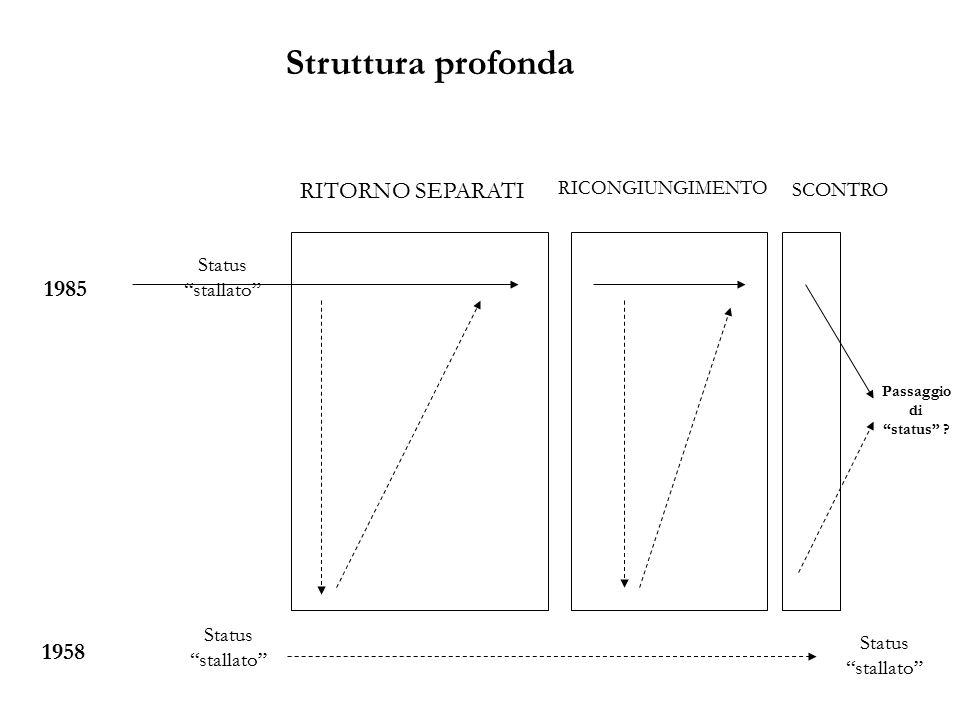 Struttura profonda RITORNO SEPARATI 1985 1958 SCONTRO