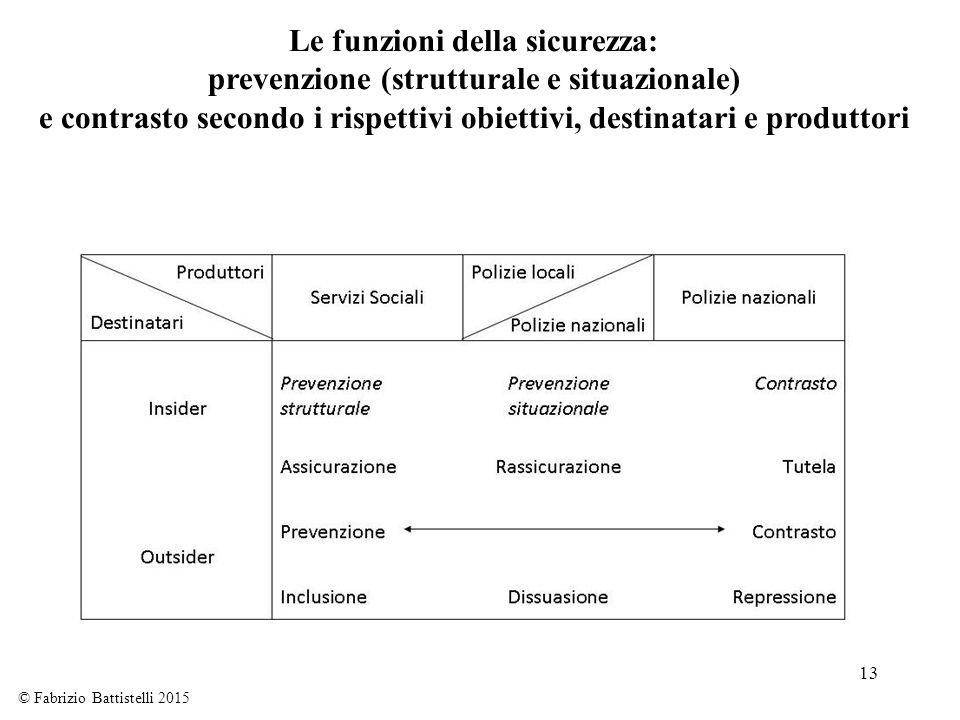Le funzioni della sicurezza: prevenzione (strutturale e situazionale)