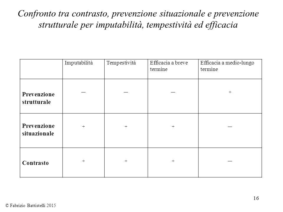 Confronto tra contrasto, prevenzione situazionale e prevenzione strutturale per imputabilità, tempestività ed efficacia
