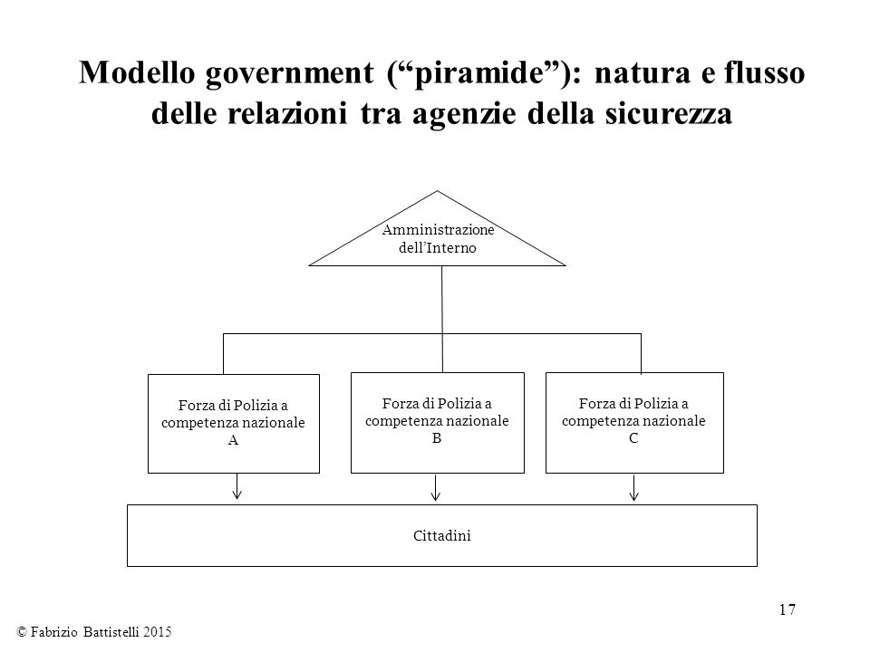 Modello government ( piramide ): natura e flusso delle relazioni tra agenzie della sicurezza
