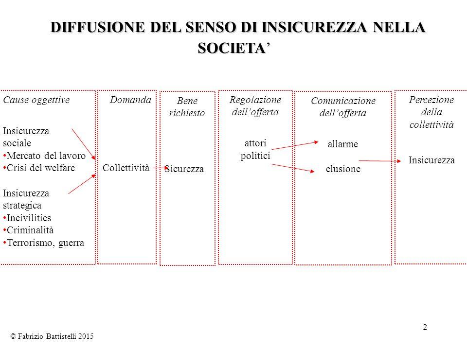 DIFFUSIONE DEL SENSO DI INSICUREZZA NELLA SOCIETA'
