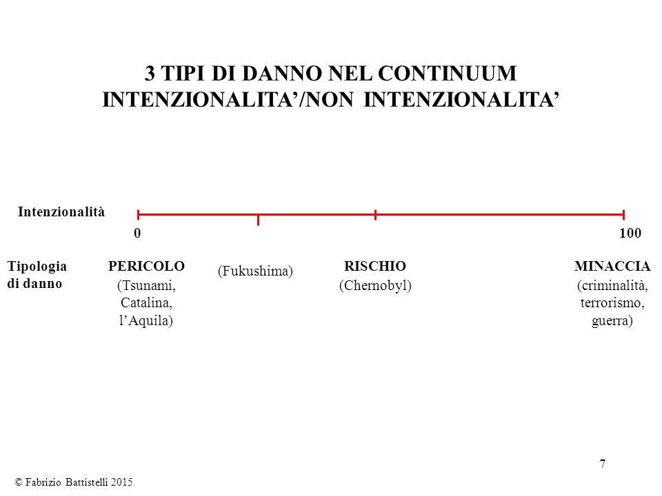 3 TIPI DI DANNO NEL CONTINUUM INTENZIONALITA'/NON INTENZIONALITA'