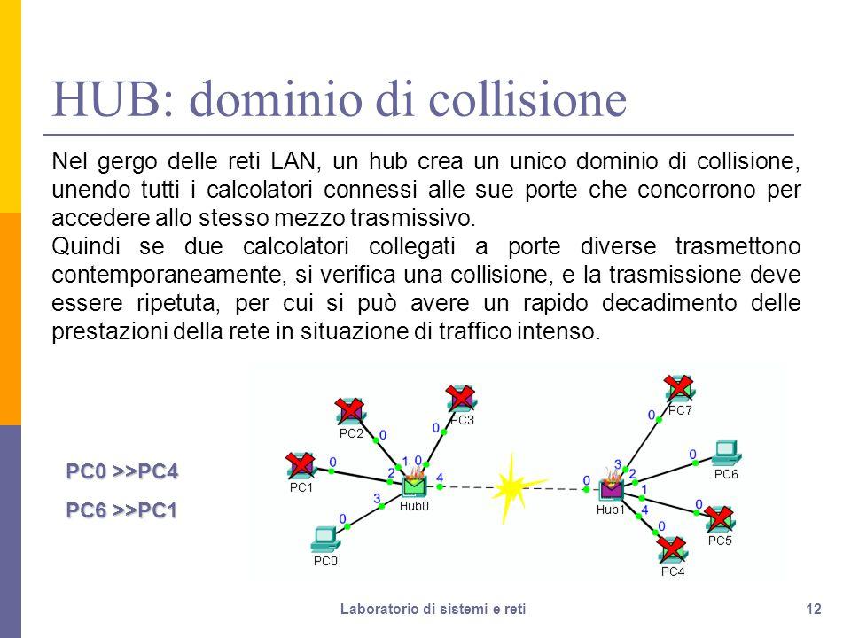 HUB: dominio di collisione