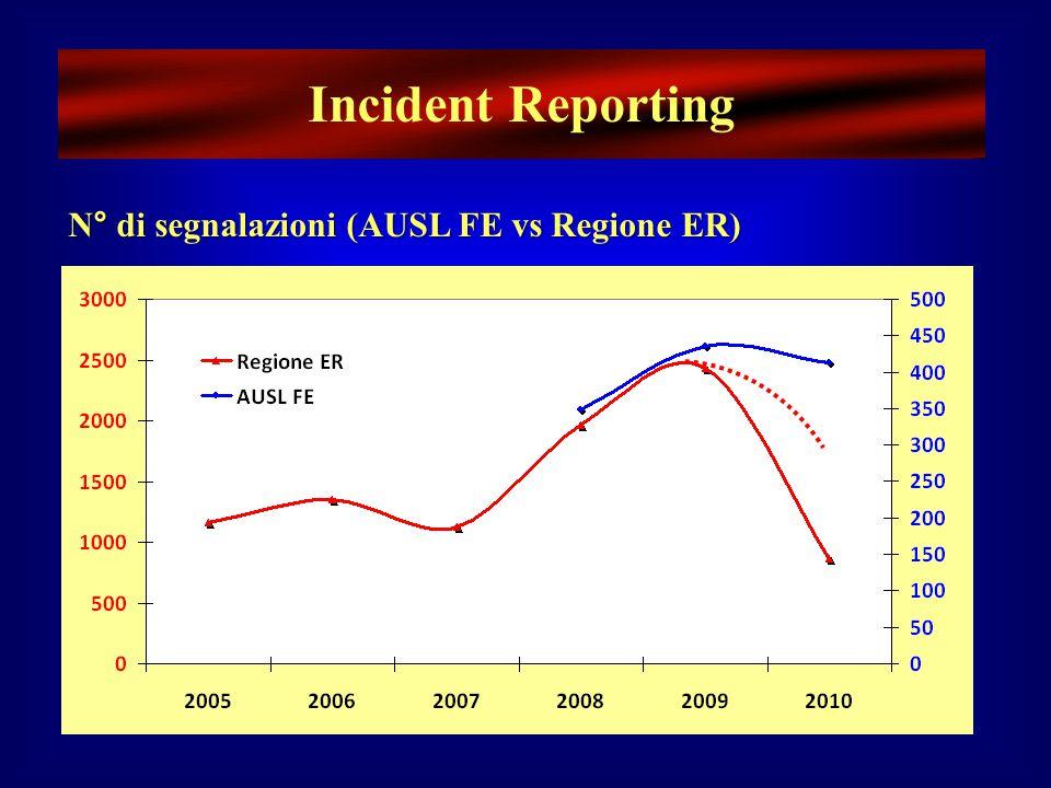 Incident Reporting N° di segnalazioni (AUSL FE vs Regione ER)