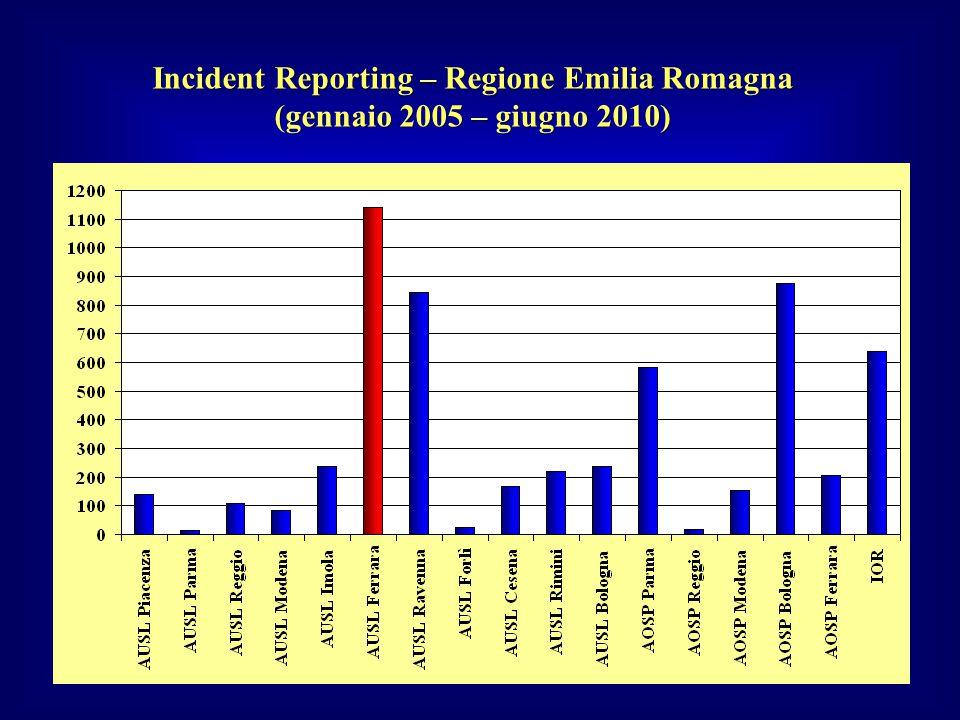 Incident Reporting – Regione Emilia Romagna