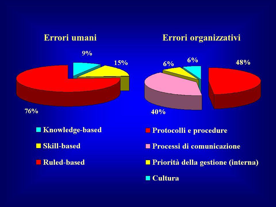 Errori umani Errori organizzativi