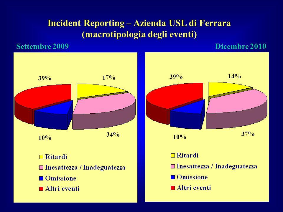 Incident Reporting – Azienda USL di Ferrara