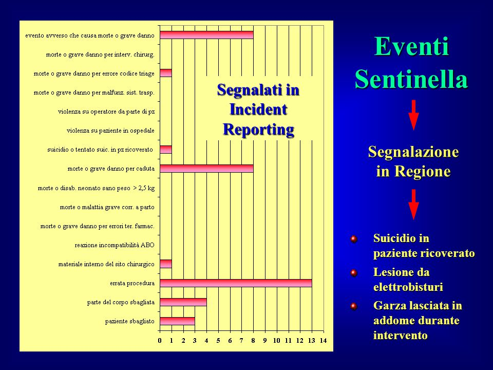 Segnalati in Incident Reporting Segnalazione in Regione