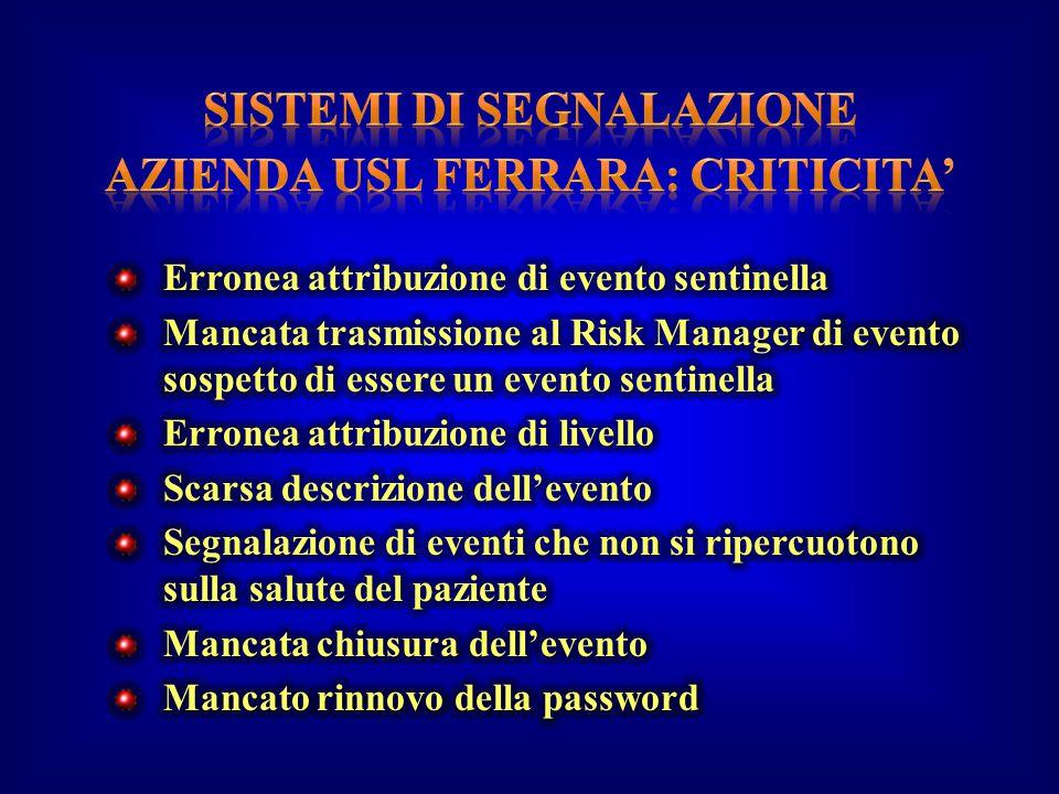 SISTEMI DI SEGNALAZIONE Azienda USL Ferrara: CRITICITA'