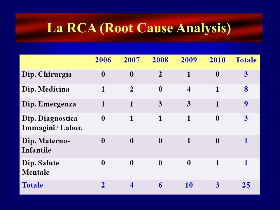 La RCA (Root Cause Analysis)