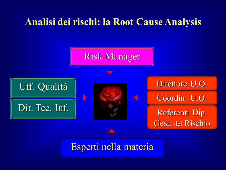 Analisi dei rischi: la Root Cause Analysis