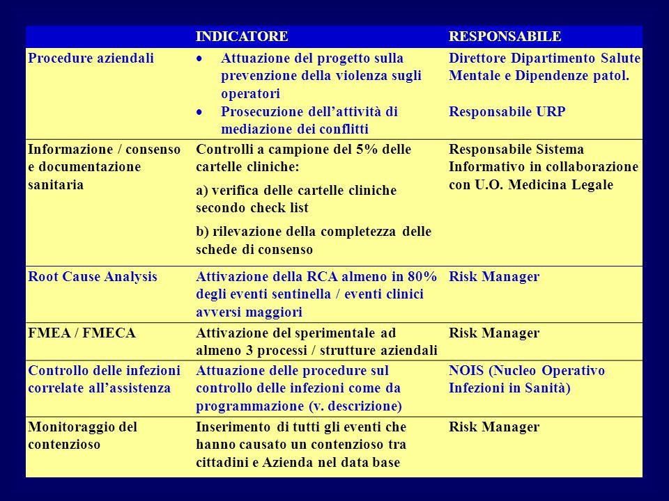 INDICATORE RESPONSABILE. Procedure aziendali. Attuazione del progetto sulla prevenzione della violenza sugli operatori.