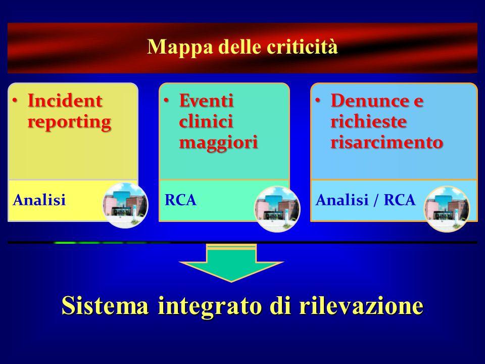 Sistema integrato di rilevazione