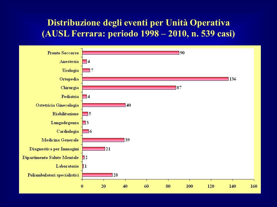 Distribuzione degli eventi per Unità Operativa