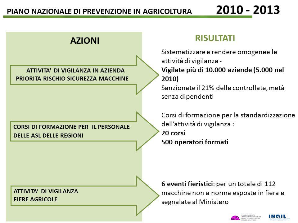 PIANO NAZIONALE DI PREVENZIONE IN AGRICOLTURA 2010 - 2013