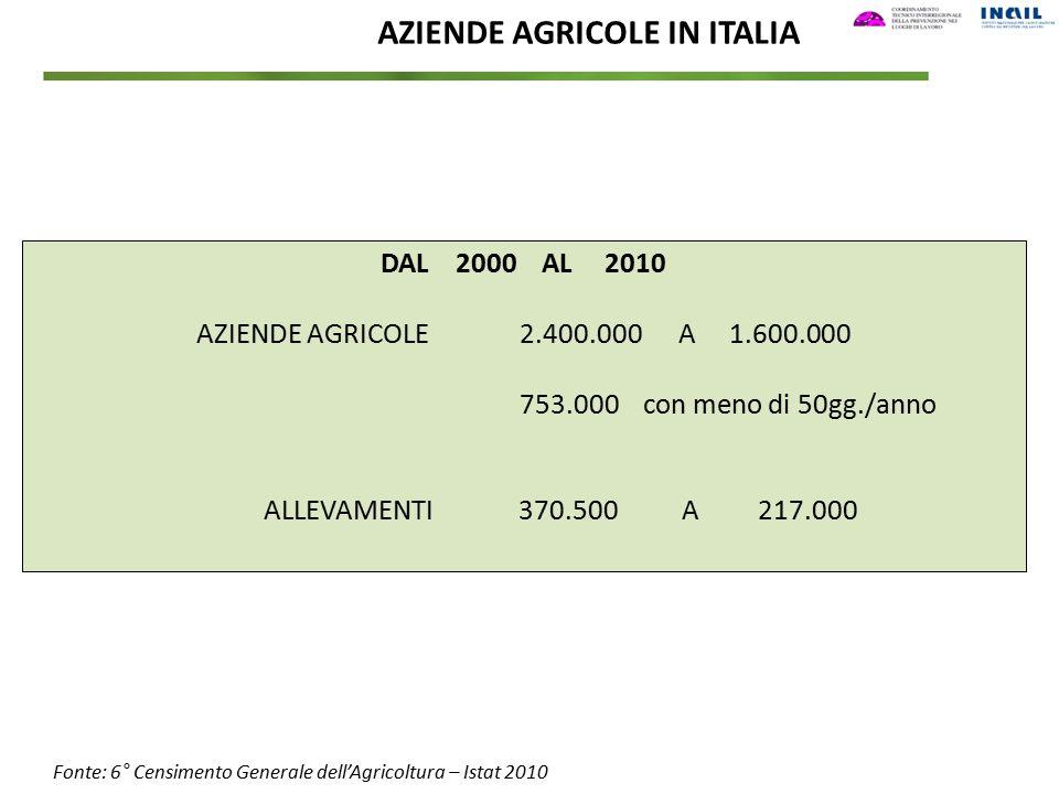 AZIENDE AGRICOLE IN ITALIA