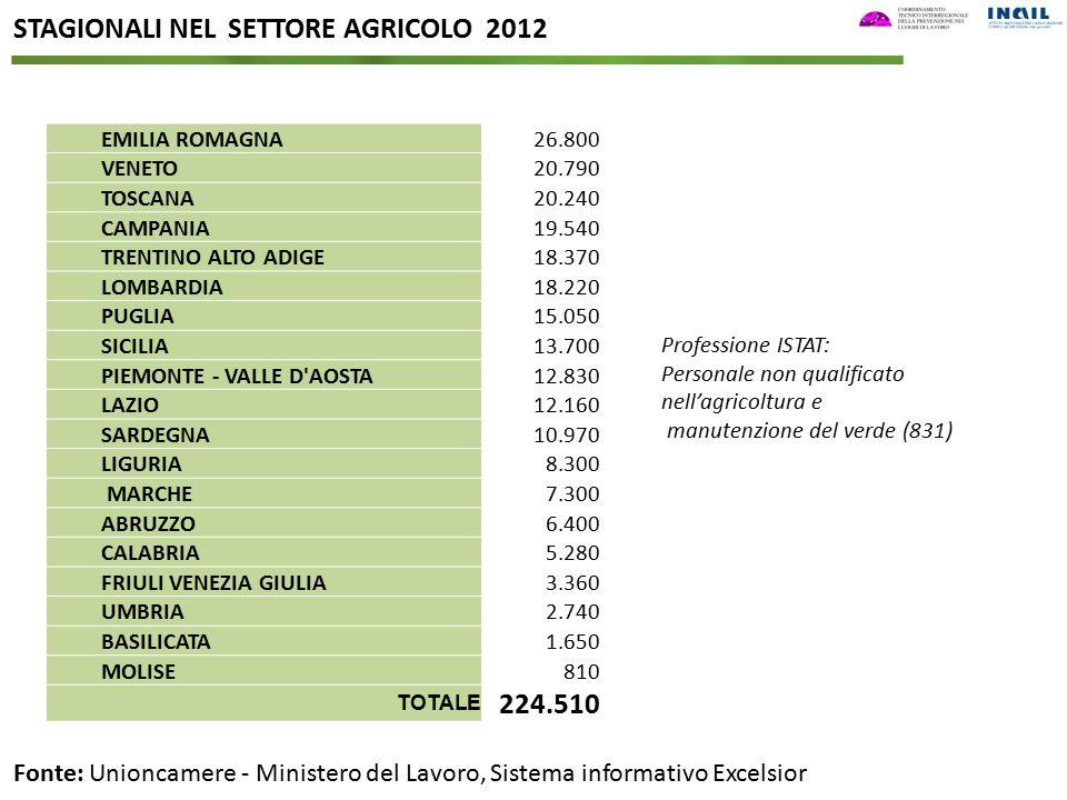 STAGIONALI NEL SETTORE AGRICOLO 2012