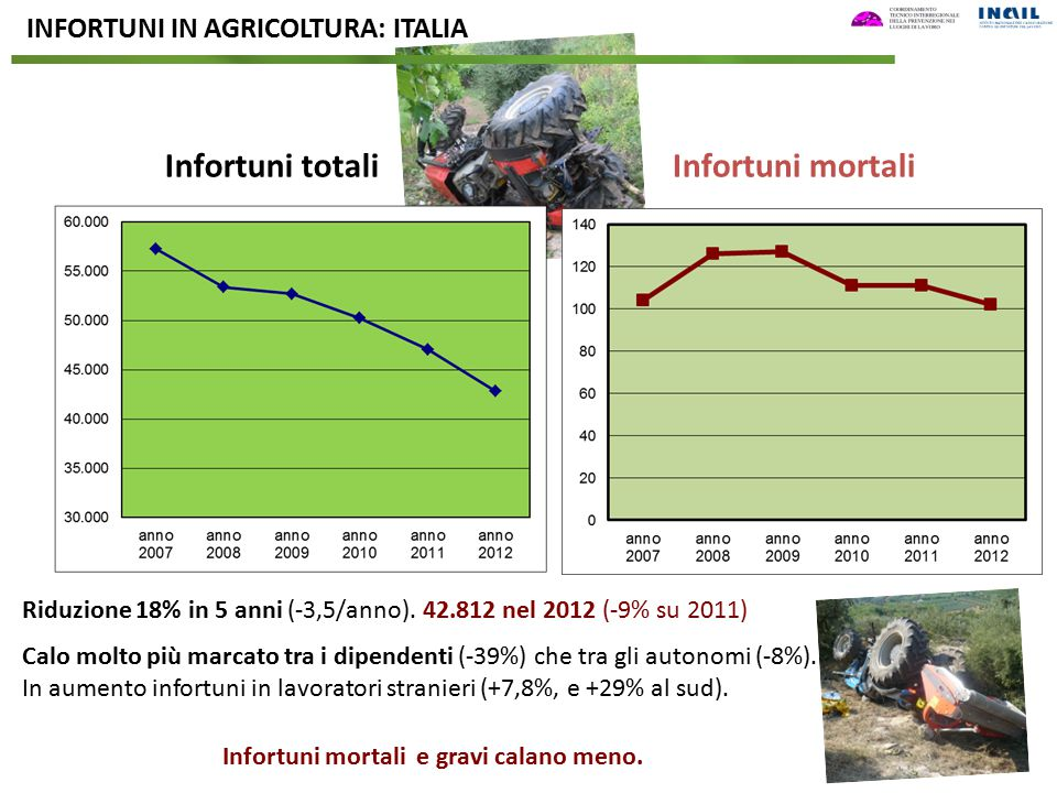 Infortuni totali Infortuni mortali INFORTUNI IN AGRICOLTURA: ITALIA