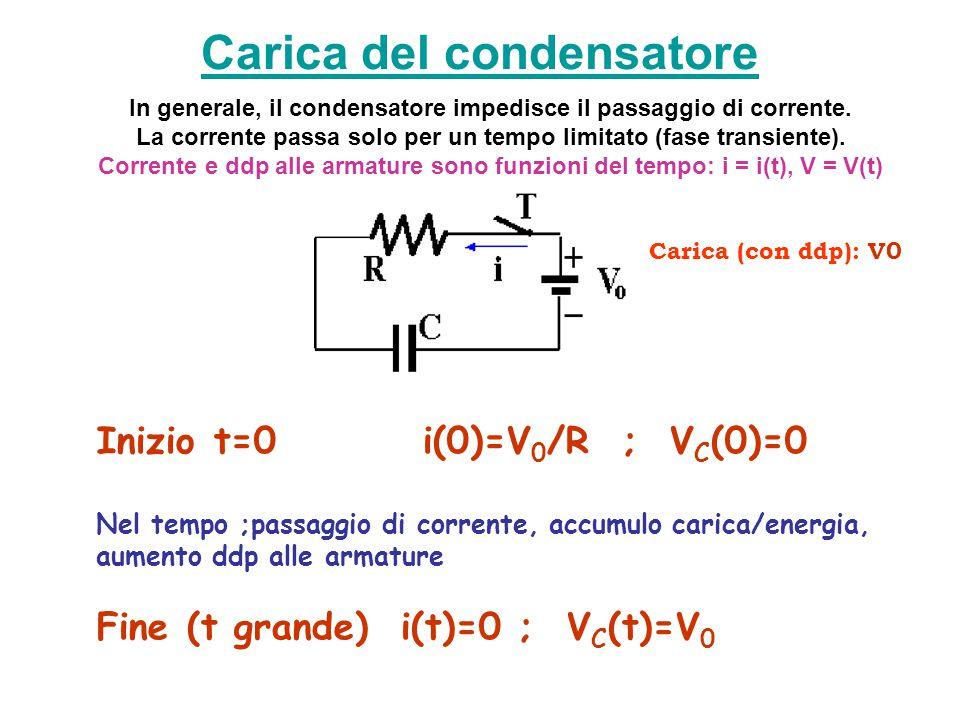 Carica del condensatore