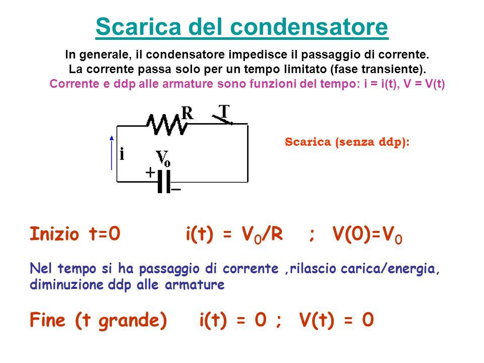 Scarica del condensatore