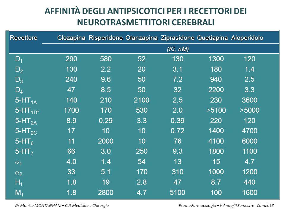 AFFINITà DEGLI ANTIPSICOTICI PER I RECETTORI DEI NEUROTRASMETTITORI CEREBRALI