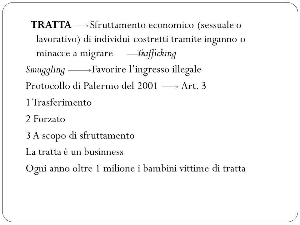 TRATTA Sfruttamento economico (sessuale o lavorativo) di individui costretti tramite inganno o minacce a migrare Trafficking Smuggling Favorire l'ingresso illegale Protocollo di Palermo del 2001 Art.