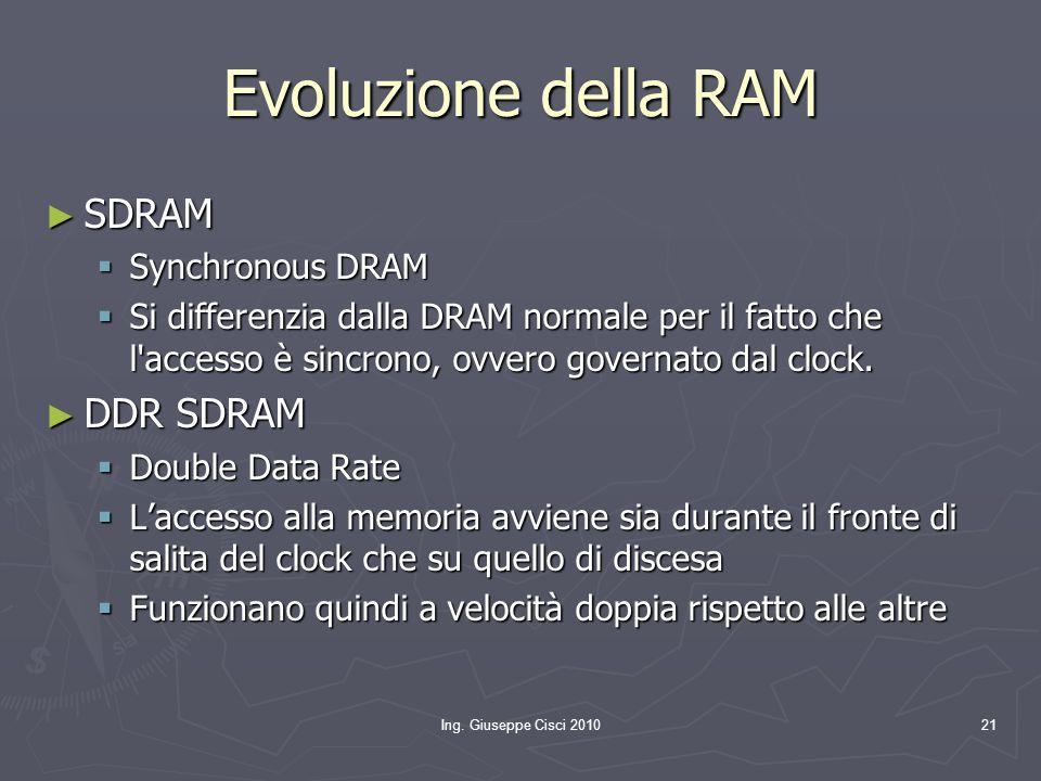 Evoluzione della RAM SDRAM DDR SDRAM Synchronous DRAM