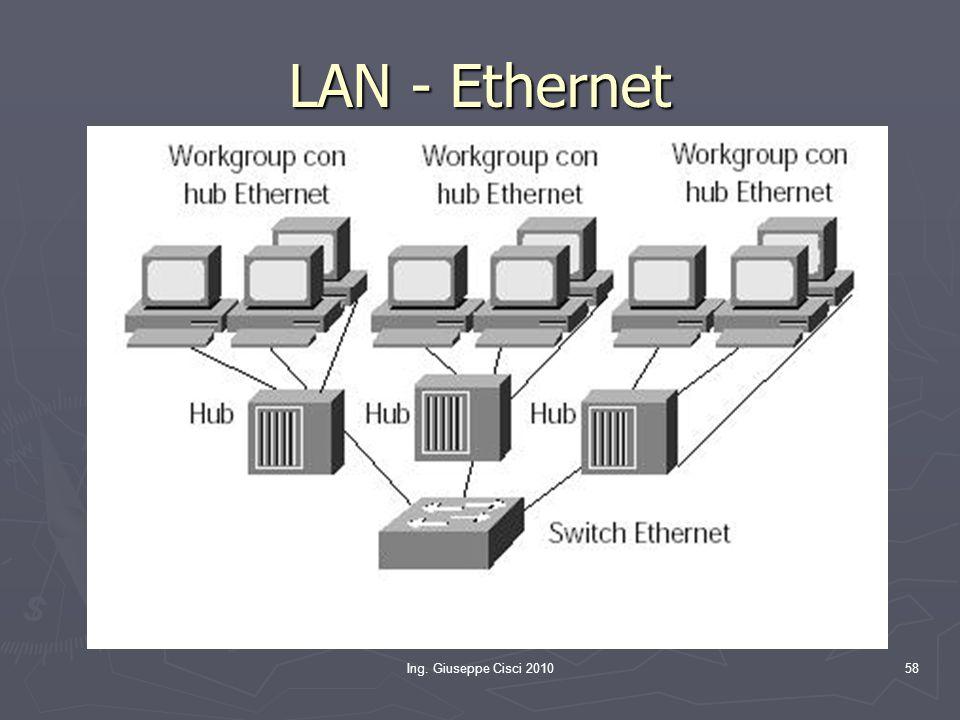 LAN - Ethernet Ing. Giuseppe Cisci 2010