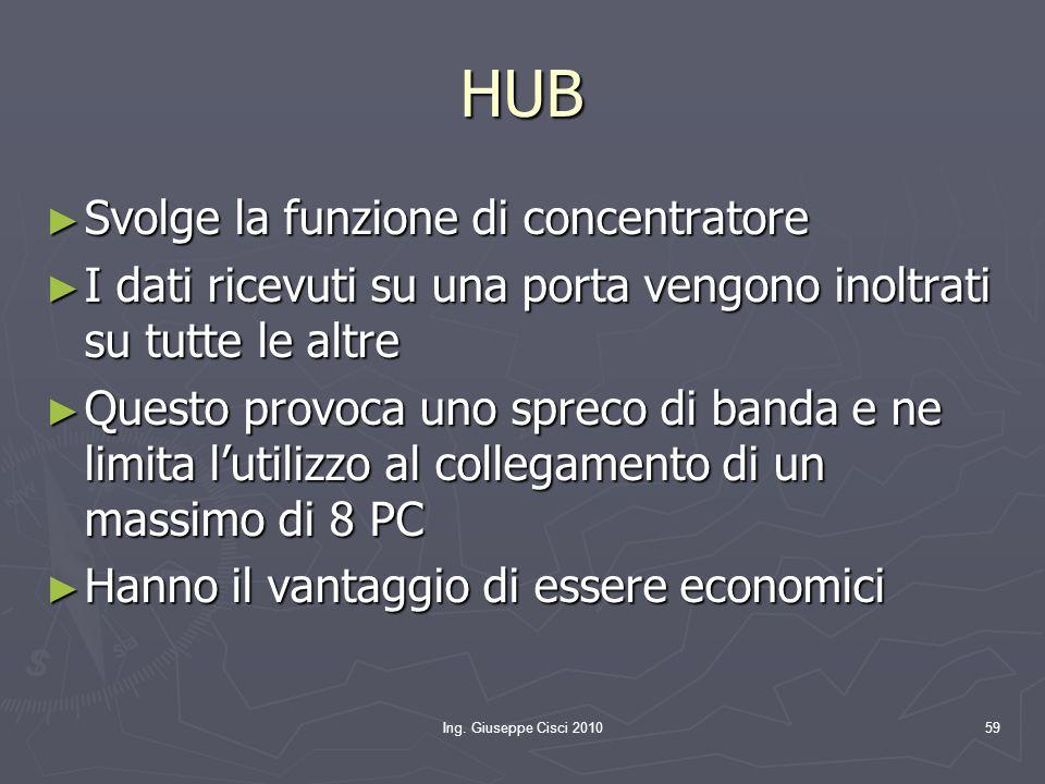 HUB Svolge la funzione di concentratore
