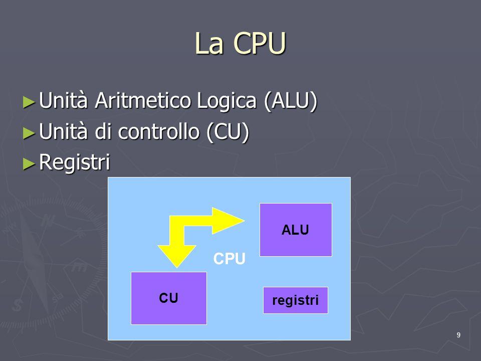 La CPU Unità Aritmetico Logica (ALU) Unità di controllo (CU) Registri