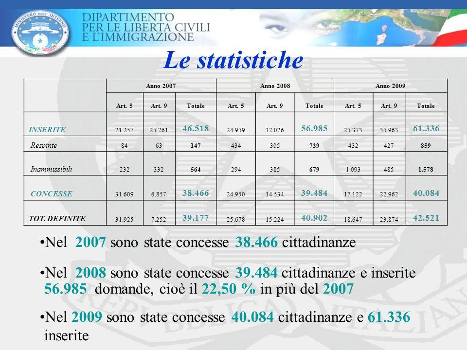 Le statistiche Nel 2007 sono state concesse 38.466 cittadinanze
