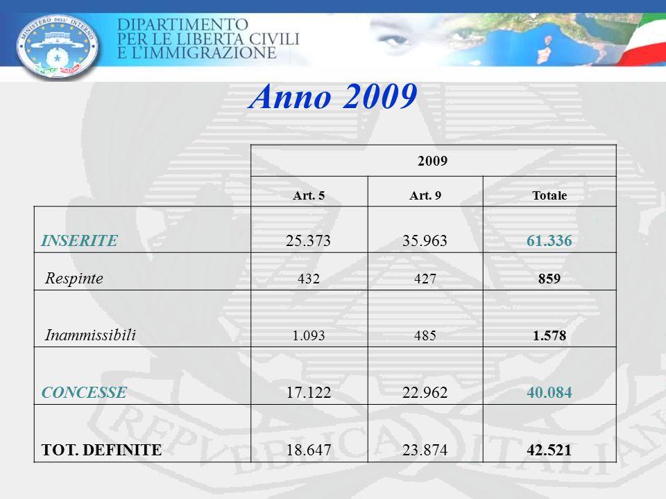 Anno 2009 INSERITE 25.373 35.963 61.336 Respinte Inammissibili