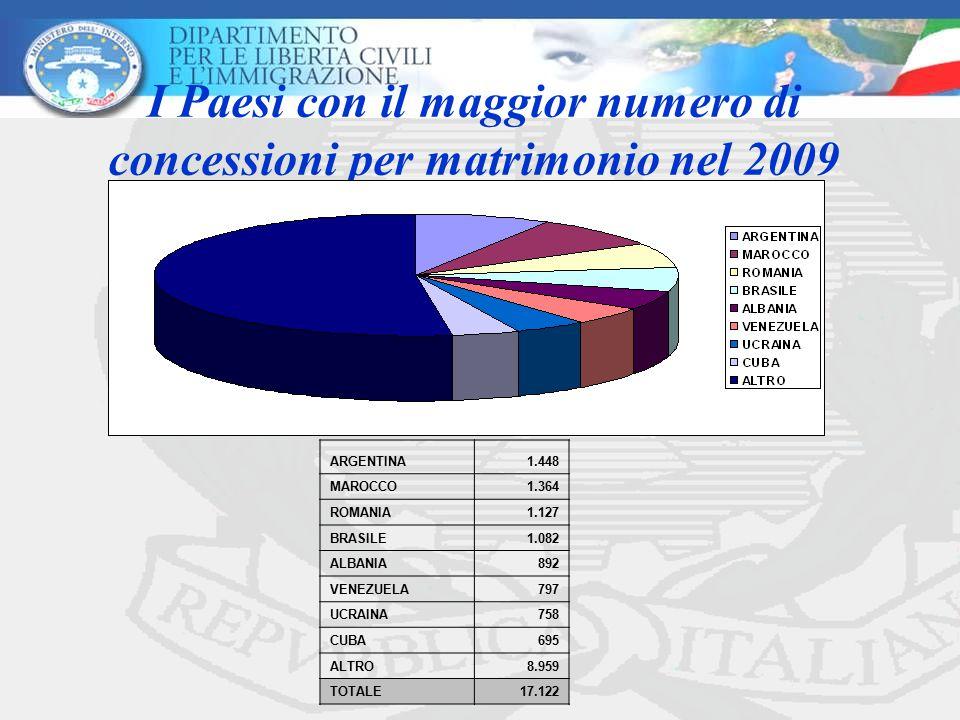 I Paesi con il maggior numero di concessioni per matrimonio nel 2009