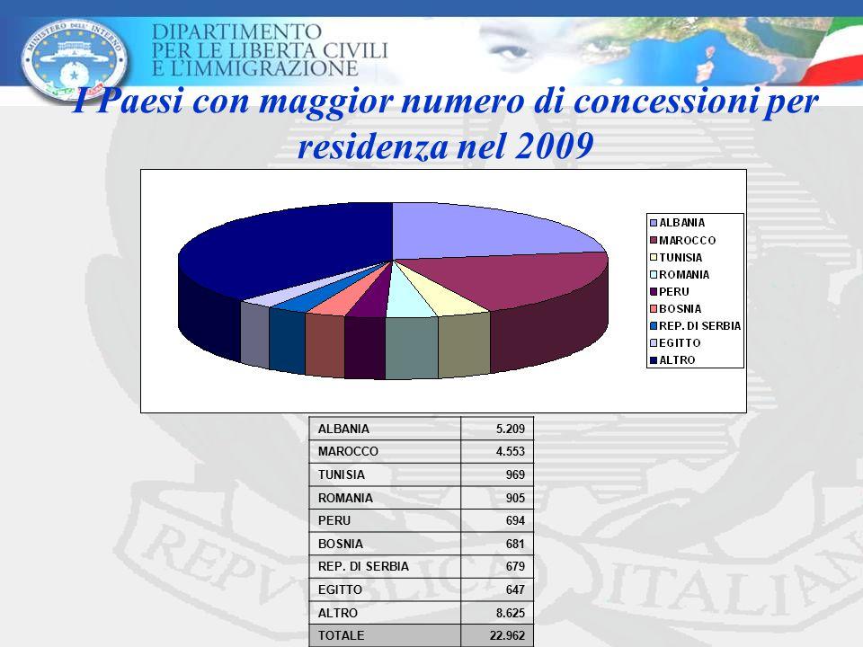 I Paesi con maggior numero di concessioni per residenza nel 2009