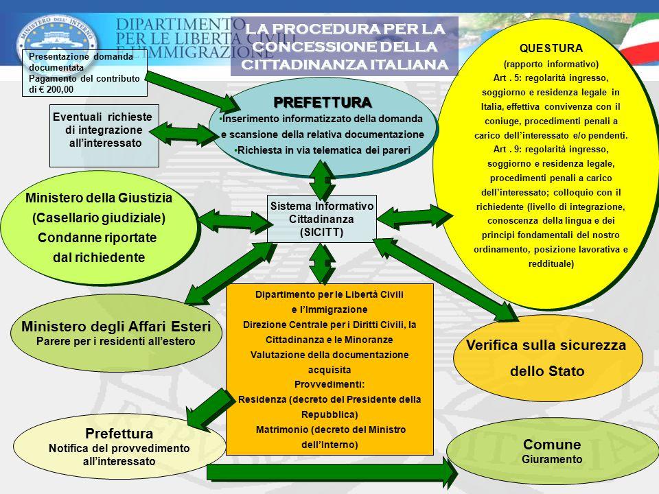 LA PROCEDURA PER LA CONCESSIONE DELLA CITTADINANZA ITALIANA