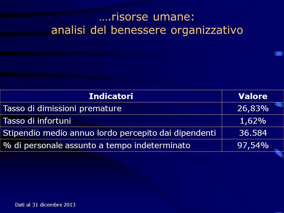 analisi del benessere organizzativo