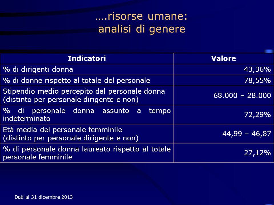 ….risorse umane: analisi di genere Indicatori Valore