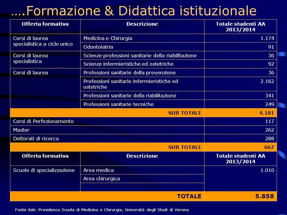 ….Formazione & Didattica istituzionale